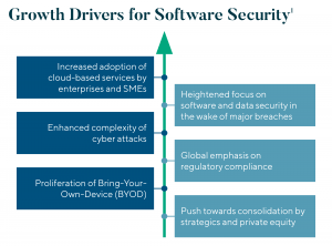 Growth Drivers For Software Security