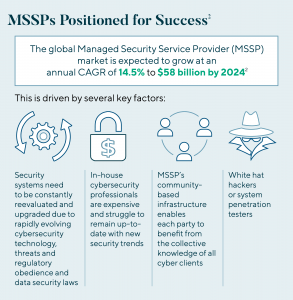 MSSPs Positioned For Success