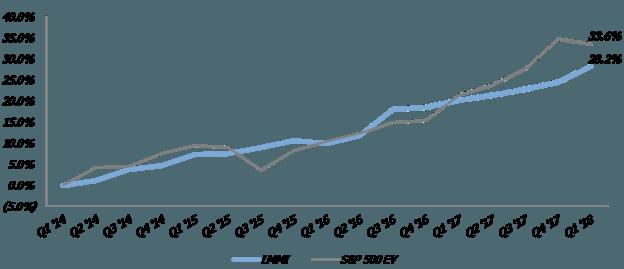 mmi graph