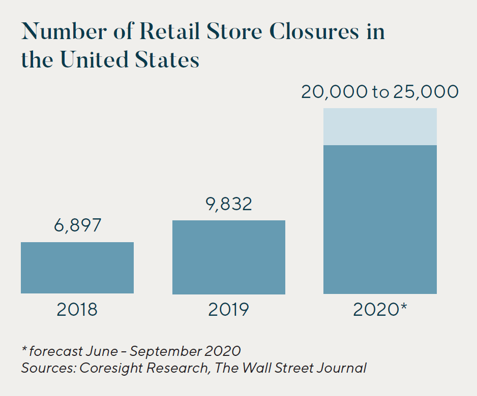 Number of Retail Store Closures in the United States